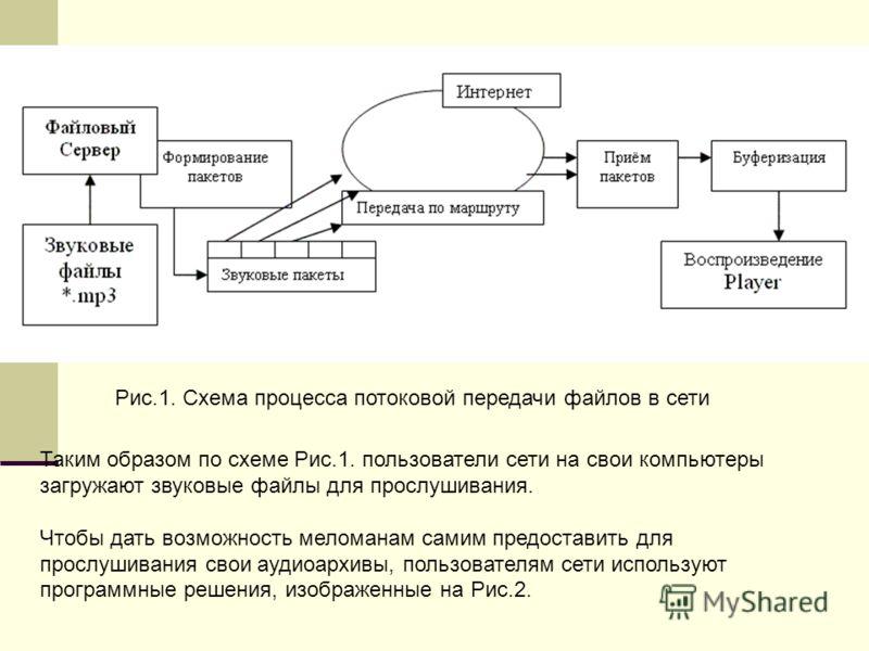Рис.1. Схема процесса потоковой передачи файлов в сети Таким образом по схеме Рис.1. пользователи сети на свои компьютеры загружают звуковые файлы для прослушивания. Чтобы дать возможность меломанам самим предоставить для прослушивания свои аудиоархи