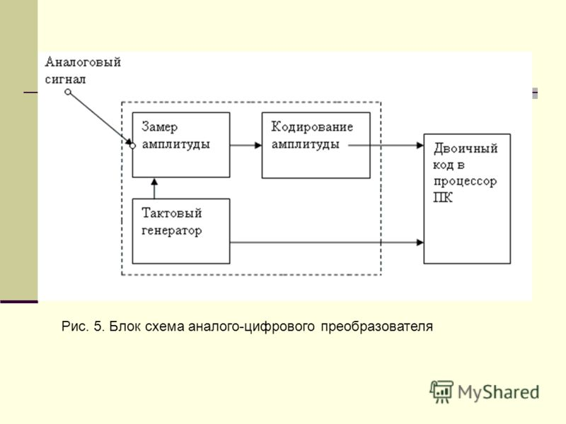 Рис. 5. Блок схема аналого-цифрового преобразователя