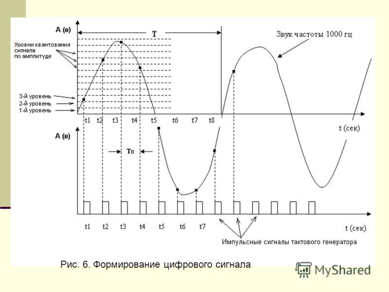 Рис. 6. Формирование цифрового сигнала