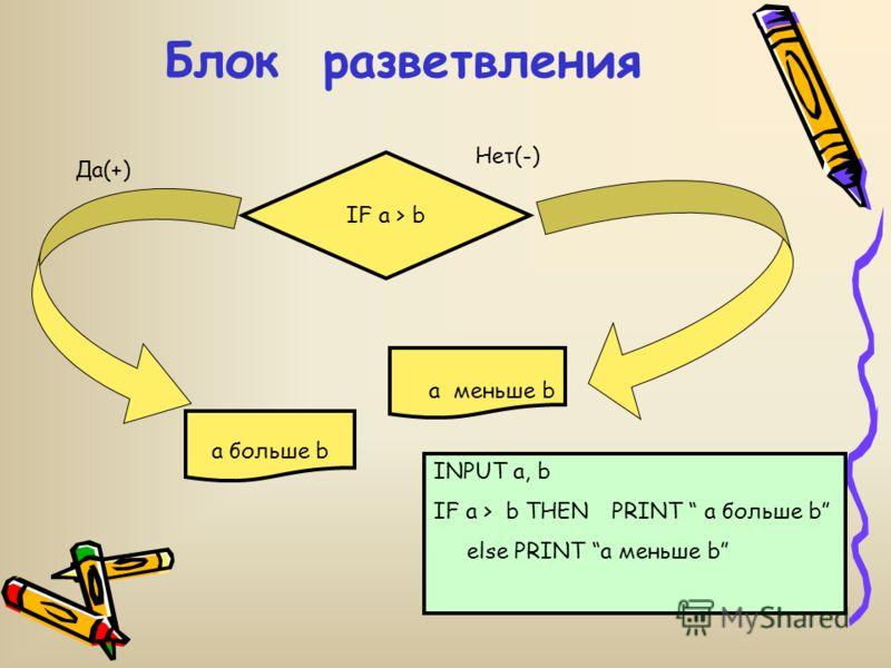 Линейная программа начало ввод a, b, c d:= c + b f:= d + a вывод f конец REM НАЙТИ f CLS INPUT a, b, c d:= c + b f:= d + a PRINT f END