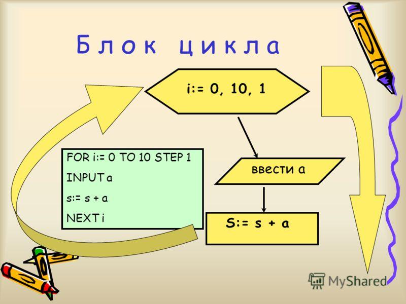 IF a > b Да(+) Нет(-) Блок разветвления INPUT a, b IF a > b THEN PRINT a больше b else PRINT a меньше b a больше b a меньше b
