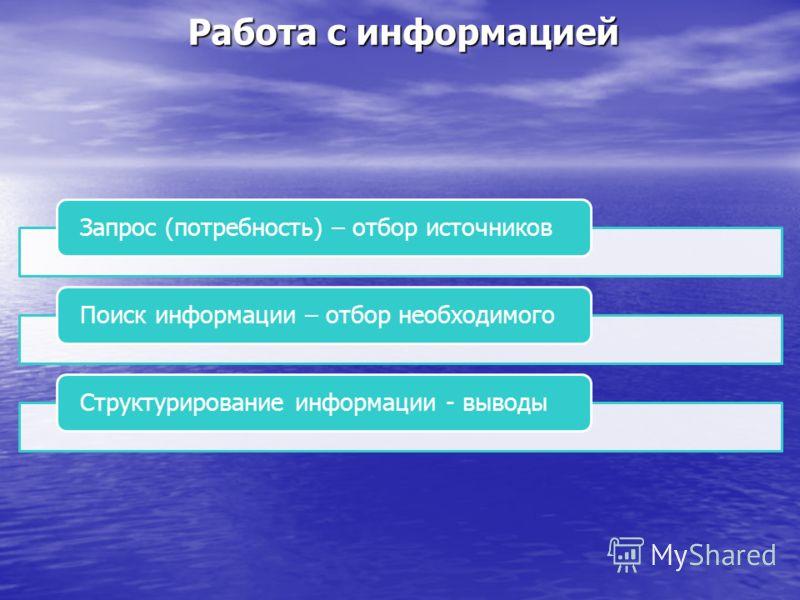 Работа с информацией Запрос (потребность) – отбор источниковПоиск информации – отбор необходимогоСтруктурирование информации - выводы