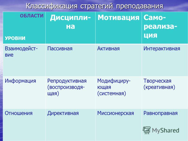 Классификация стратегий преподавания ОБЛАСТИ УРОВНИ Дисципли- на МотивацияСамо- реализа- ция Взаимодейст- вие ПассивнаяАктивнаяИнтерактивная ИнформацияРепродуктивная (воспроизводя- щая) Модифициру- ющая (системная) Творческая (креативная) ОтношенияДи