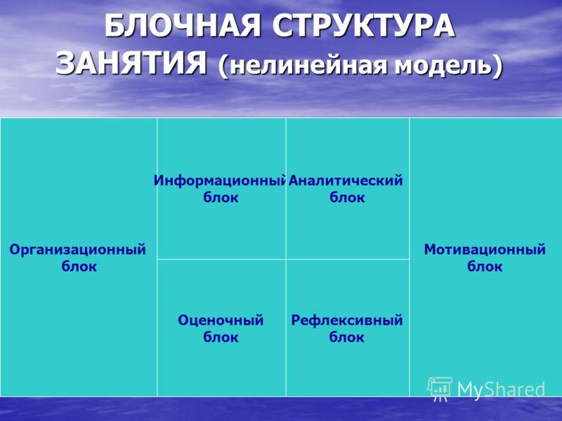 БЛОЧНАЯ СТРУКТУРА ЗАНЯТИЯ (нелинейная модель) Организационный блок Мотивационный блок Информационный блок Рефлексивный блок Аналитический блок Оценочный блок