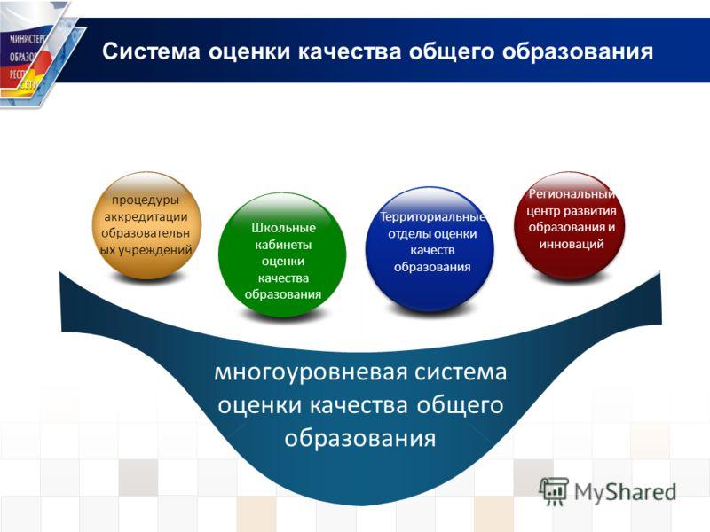 Система оценки качества общего образования многоуровневая система оценки качества общего образования процедуры аккредитации образовательн ых учреждений Региональный центр развития образования и инноваций Школьные кабинеты оценки качества образования