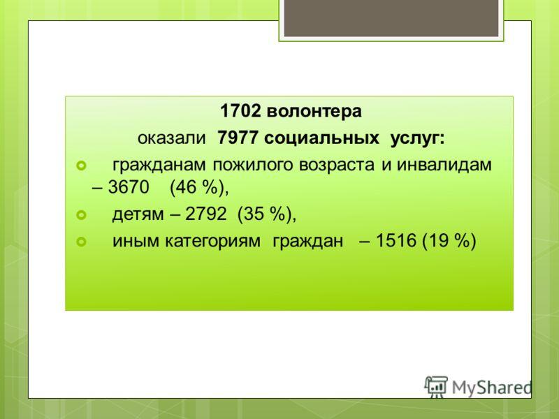 1702 волонтера оказали 7977 социальных услуг: гражданам пожилого возраста и инвалидам – 3670 (46 %), детям – 2792 (35 %), иным категориям граждан – 1516 (19 %)