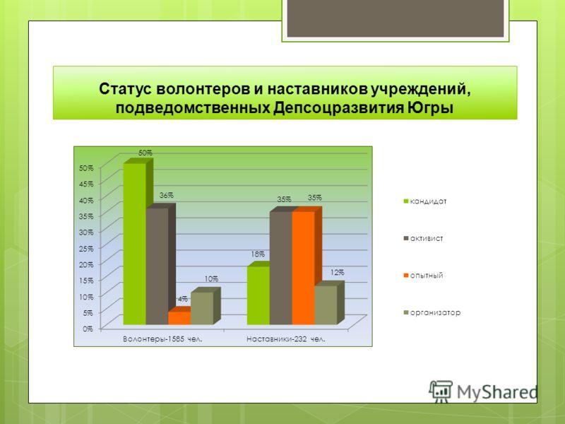 Статус волонтеров и наставников учреждений, подведомственных Депсоцразвития Югры
