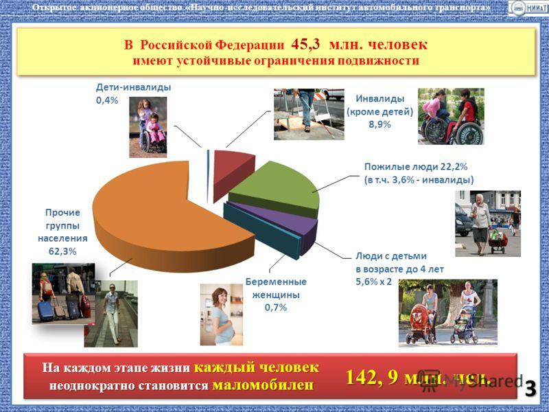 Беременные женщины 0,7% Люди с детьми в возрасте до 4 лет 5,6% х 2 Пожилые люди 22,2% (в т.ч. 3,6% - инвалиды) Дети-инвалиды 0,4% Инвалиды (кроме детей) 8,9% Прочие группы населения 62,3% В Российской Федерации 45,3 млн. человек имеют устойчивые огра