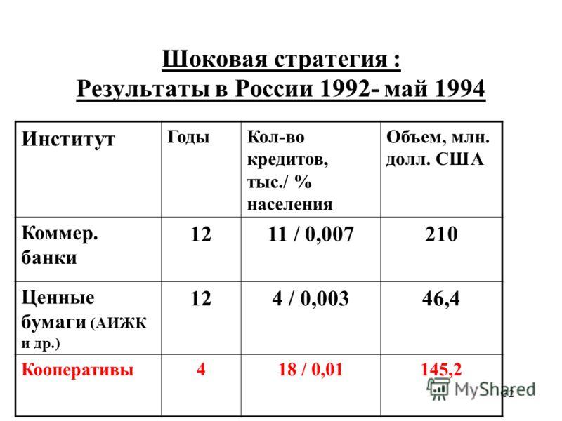 32 Шоковая стратегия : Результаты в России 1992- май 1994 Институт ГодыКол-во кредитов, тыс./ % населения Объем, млн. долл. США Коммер. банки 1211 / 0,007210 Ценные бумаги (АИЖК и др.) 124 / 0,00346,4 Кооперативы418 / 0,01145,2