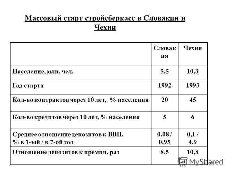 33 Массовый старт стройсберкасс в Словакии и Чехии Словак ия Чехия Население, млн. чел.5,510,3 Год старта19921993 Кол-во контрактов через 10 лет, % населения2045 Кол-во кредитов через 10 лет, % населения56 Среднее отношение депозитов к ВВП, % в 1-ый