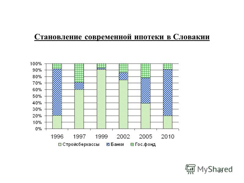 35 Становление современной ипотеки в Словакии