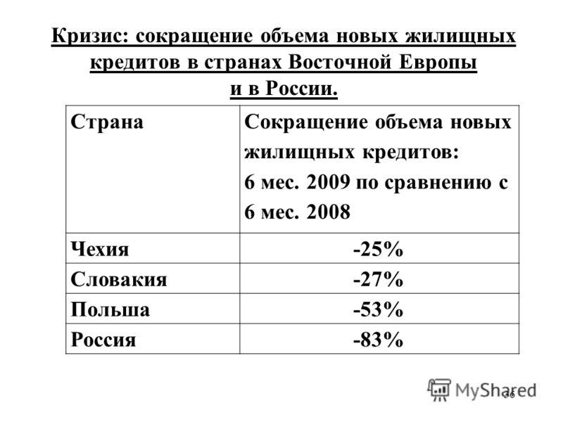 36 Кризис: сокращение объема новых жилищных кредитов в странах Восточной Европы и в России. Страна Сокращение объема новых жилищных кредитов: 6 мес. 2009 по сравнению с 6 мес. 2008 Чехия-25% Словакия-27% Польша-53% Россия-83%