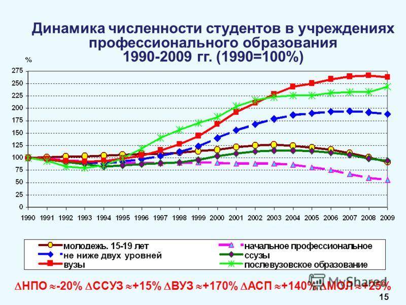 Динамика численности студентов в учреждениях профессионального образования 1990-2009 гг. (1990=100%) НПО -20% ССУЗ +15% ВУЗ +170% АСП +140% МОЛ +25% не ниже двух уровней 15