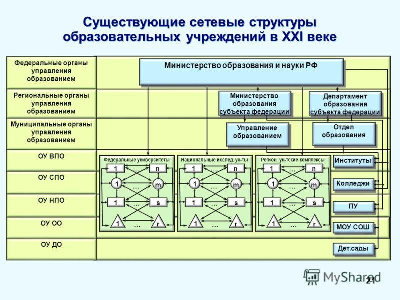 Существующие сетевые структуры образовательных учреждений в ХХI веке 21