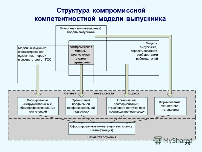 Структура компромиссной компетентностной модели выпускника 26