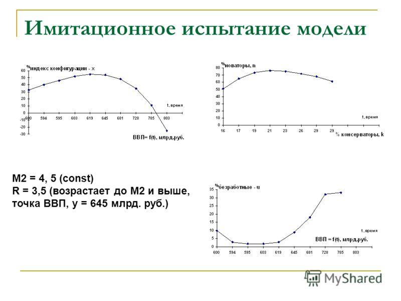 Имитационное испытание модели M2 = 4, 5 (const) R = 3,5 (возрастает до М2 и выше, точка ВВП, y = 645 млрд. руб.)