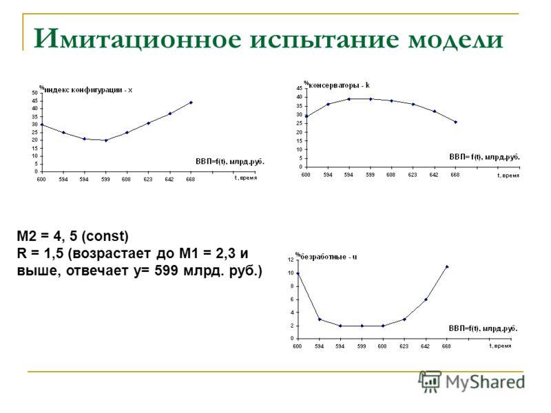 Имитационное испытание модели M2 = 4, 5 (const) R = 1,5 (возрастает до М1 = 2,3 и выше, отвечает y= 599 млрд. руб.)