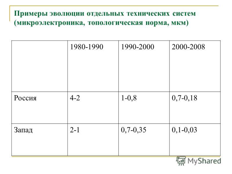 Примеры эволюции отдельных технических систем (микроэлектроника, топологическая норма, мкм) 1980-19901990-20002000-2008 Россия4-21-0,80,7-0,18 Запад2-10,7-0,350,1-0,03