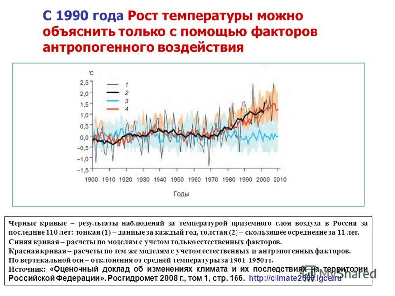 Черные кривые – результаты наблюдений за температурой приземного слоя воздуха в России за последние 110 лет: тонкая (1) – данные за каждый год, толстая (2) – скользящее осреднение за 11 лет. Синяя кривая – расчеты по моделям с учетом только естествен