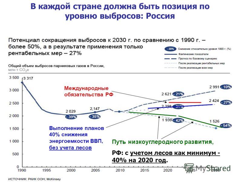 В каждой стране должна быть позиция по уровню выбросов: Россия Международные обязательства РФ Путь низкоуглеродного развития, РФ: с учетом лесов как минимум - 40% на 2020 год. Выполнение планов 40% снижения энергоемкости ВВП, без учета лесов