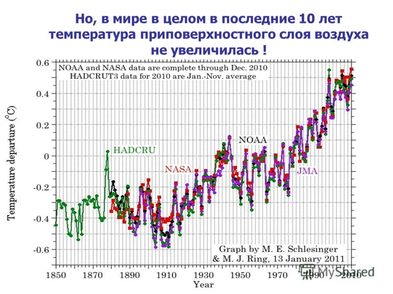 Но, в мире в целом в последние 10 лет температура приповерхностного слоя воздуха не увеличилась !