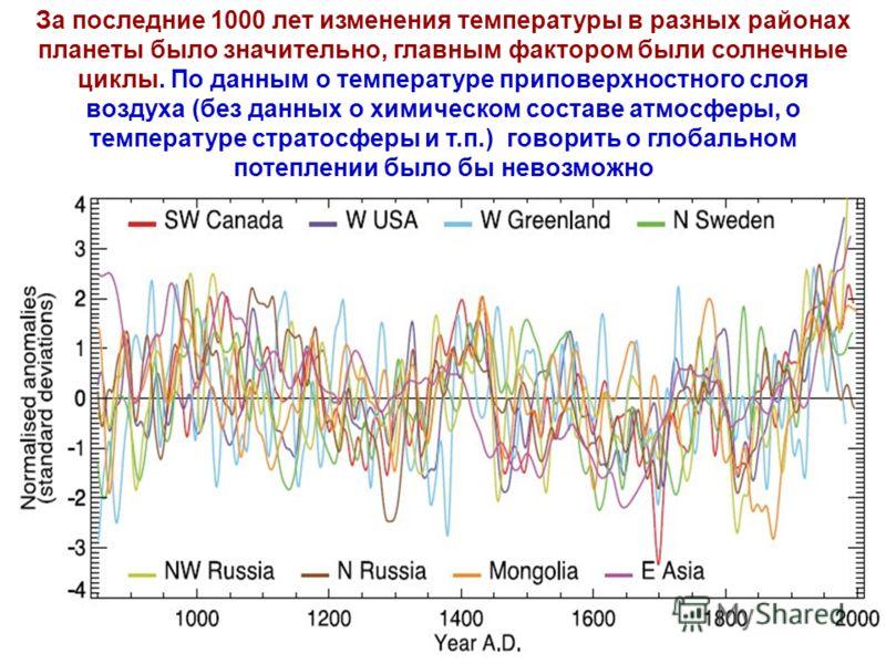 За последние 1000 лет изменения температуры в разных районах планеты было значительно, главным фактором были солнечные циклы. По данным о температуре приповерхностного слоя воздуха (без данных о химическом составе атмосферы, о температуре стратосферы