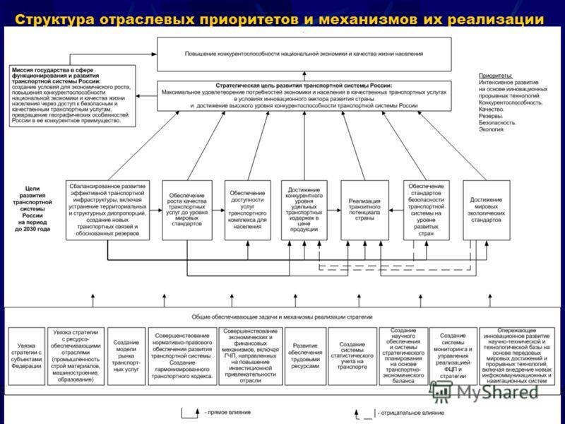 Структура отраслевых приоритетов и механизмов их реализации 17