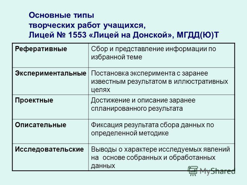 Основные типы творческих работ учащихся, Лицей 1553 «Лицей на Донской», МГДД(Ю)Т РеферативныеСбор и представление информации по избранной теме ЭкспериментальныеПостановка эксперимента с заранее известным результатом в иллюстративных целях ПроектныеДо