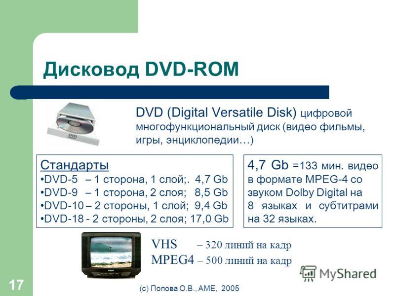 (с) Попова О.В., AME, 2005 16 Дисковод CD-ROM 650 Mb Скорость воспроизведения Audio CD - 150 Kb/c CDx2 - 300 Kb/c CDx52 - 7800 Kb/c CD-R (Record) –диск для однократной записи (золотой) – высокая надежность CD-RW – диск для перезаписи (до 1000 раз) мо