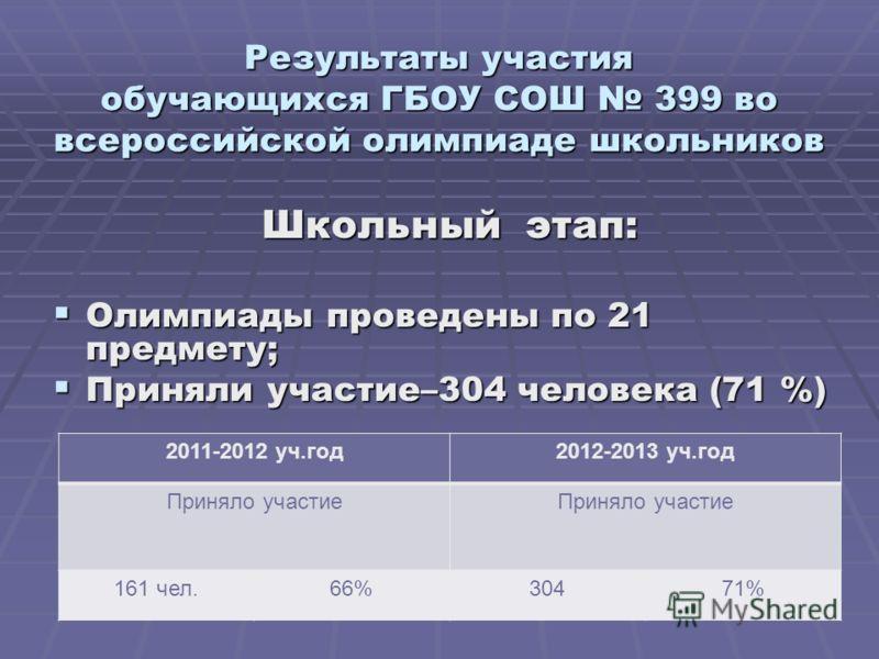 Результаты участия обучающихся ГБОУ СОШ 399 во всероссийской олимпиаде школьников Школьный этап: Олимпиады проведены по 21 предмету; Олимпиады проведены по 21 предмету; Приняли участие–304 человека (71 %) Приняли участие–304 человека (71 %) 2011-2012