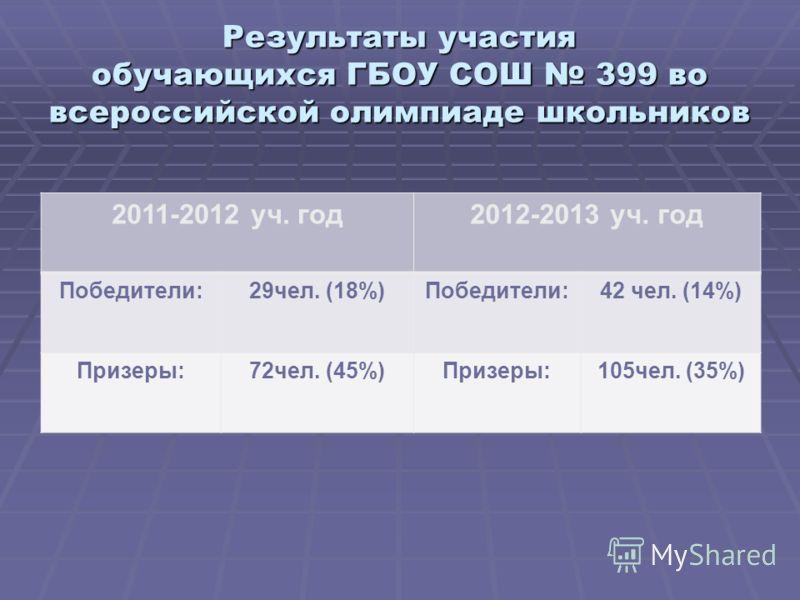 Результаты участия обучающихся ГБОУ СОШ 399 во всероссийской олимпиаде школьников 2011-2012 уч. год2012-2013 уч. год Победители:29чел. (18%)Победители:42 чел. (14%) Призеры:72чел. (45%)Призеры:105чел. (35%)