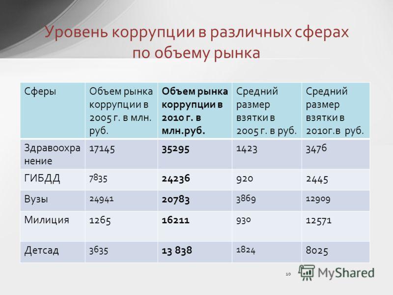 СферыОбъем рынка коррупции в 2005 г. в млн. руб. Объем рынка коррупции в 2010 г. в млн.руб. Средний размер взятки в 2005 г. в руб. Средний размер взятки в 2010г.в руб. Здравоохра нение 171453529514233476 ГИБДД 7835 242369202445 Вузы 24941 20783 38691