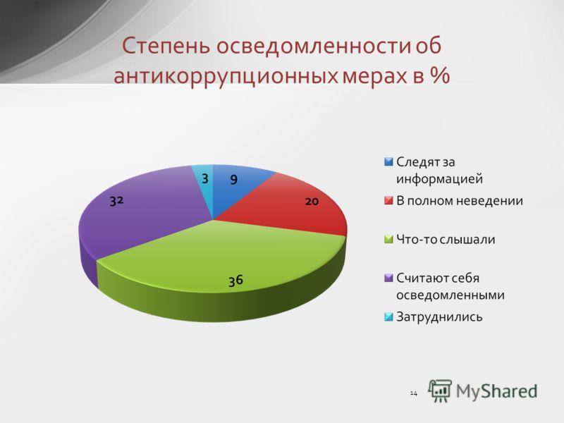 Степень осведомленности об антикоррупционных мерах в % 14