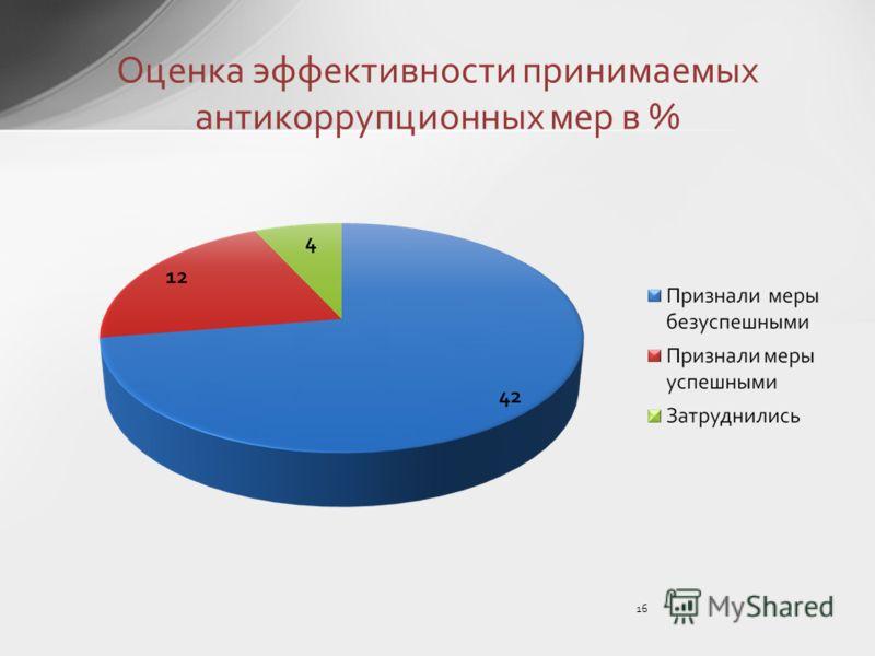 16 Оценка эффективности принимаемых антикоррупционных мер в %