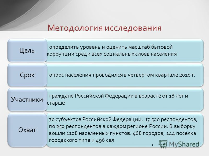 70 субъектов Российской Федерации. 17 500 респондентов, по 250 респондентов в каждом регионе России. В выборку вошли 1108 населенных пунктов: 468 городов, 144 поселка городского типа и 496 сел граждане Российской Федерации в возрасте от 18 лет и стар