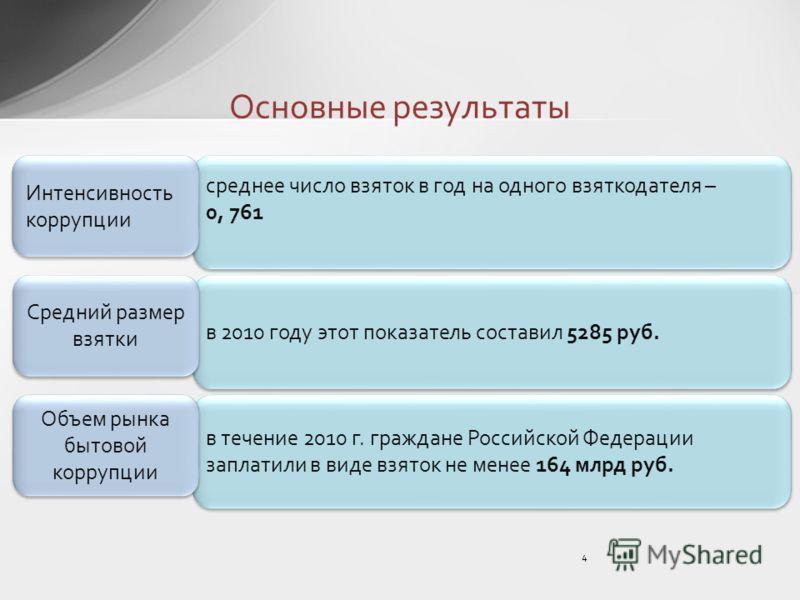 в течение 2010 г. граждане Российской Федерации заплатили в виде взяток не менее 164 млрд руб. Основные результаты 4 среднее число взяток в год на одного взяткодателя – 0, 761 среднее число взяток в год на одного взяткодателя – 0, 761 Интенсивность к