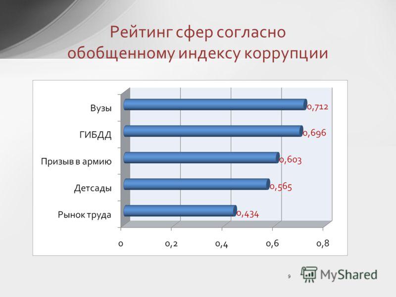 9 Рейтинг сфер согласно обобщенному индексу коррупции
