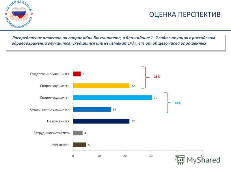 ОЦЕНКА ПЕРСПЕКТИВ Распределение ответов на вопрос «Как Вы считаете, в ближайшие 1–2 года ситуация в российском здравоохранении улучшится, ухудшится или не изменится?», в % от общего числа опрошенных