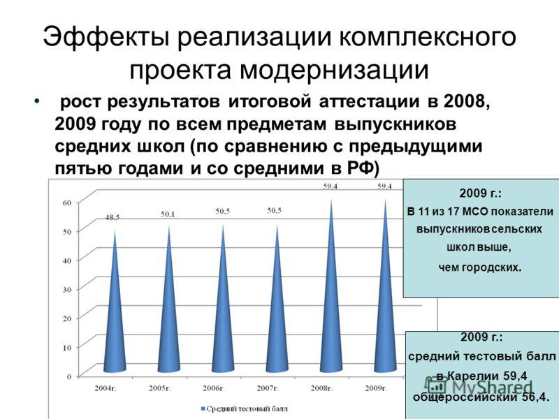 Эффекты реализации комплексного проекта модернизации рост результатов итоговой аттестации в 2008, 2009 году по всем предметам выпускников средних школ (по сравнению с предыдущими пятью годами и со средними в РФ) 2009 г.: средний тестовый балл в Карел