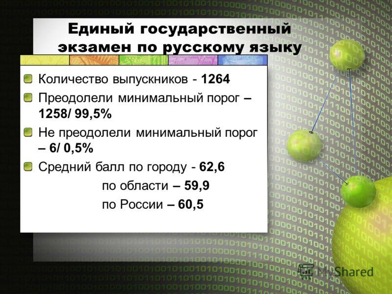 Единый государственный экзамен по русскому языку Количество выпускников - 1264 Преодолели минимальный порог – 1258/ 99,5% Не преодолели минимальный порог – 6/ 0,5% Средний балл по городу - 62,6 по области – 59,9 по России – 60,5