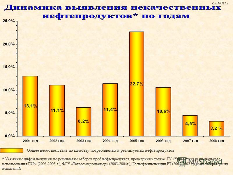 Общее несоответствие по качеству потребляемых и реализуемых нефтепродуктов Слайд 2.4 * Указанные цифры получены по результатам отборов проб нефтепродуктов, проведенных только ГУ «Управление рационального использования ТЭР» (2005-2008 г.), ФГУ «Татгос