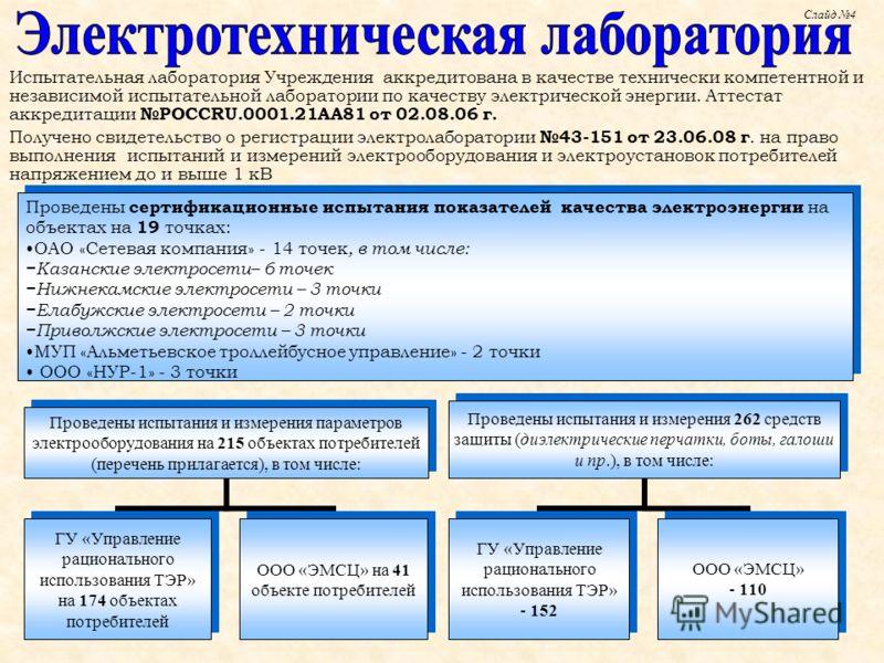 Слайд 4 Проведены сертификационные испытания показателей качества электроэнергии на объектах на 19 точках: ОАО «Сетевая компания» - 14 точек, в том числе: Казанские электросети– 6 точек Нижнекамские электросети – 3 точки Елабужские электросети – 2 то