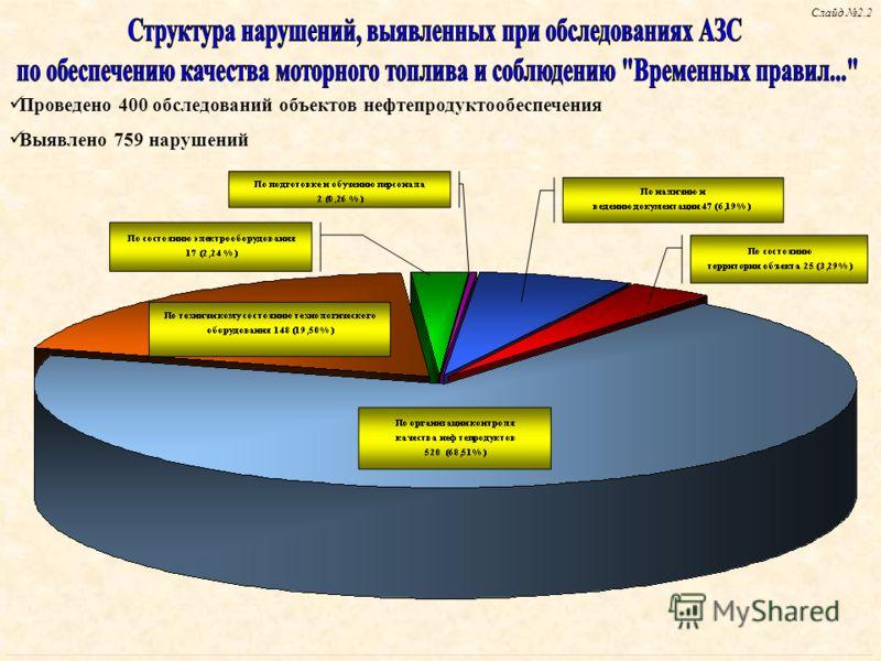 Проведено 400 обследований объектов нефтепродуктообеспечения Выявлено 759 нарушений Слайд 2.2