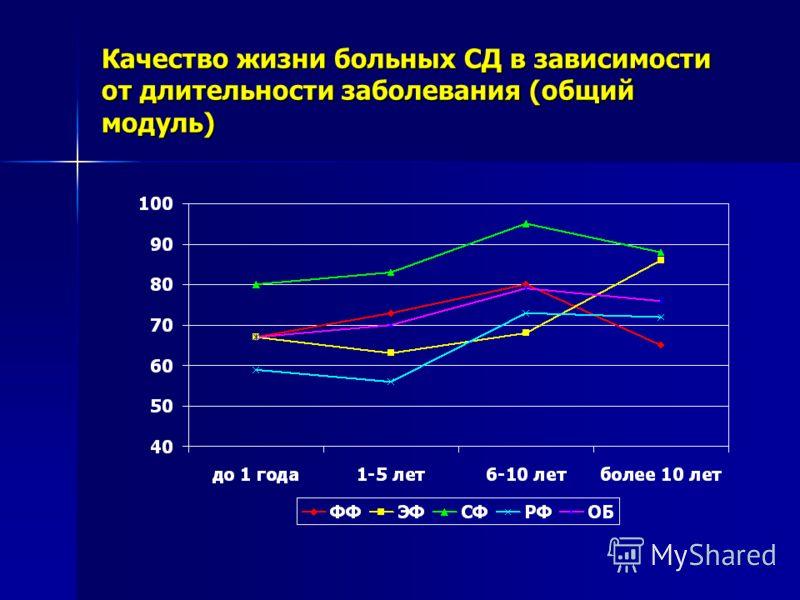 Качество жизни больных СД в зависимости от длительности заболевания (общий модуль)