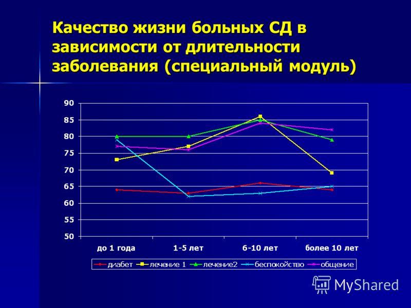 Качество жизни больных СД в зависимости от длительности заболевания (специальный модуль)
