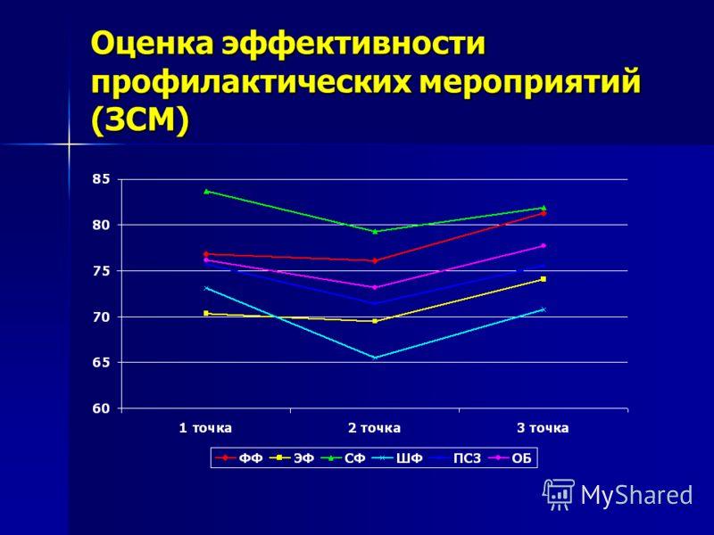 Оценка эффективности профилактических мероприятий (ЗСМ)