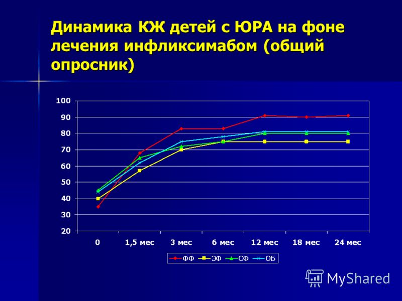 Динамика КЖ детей с ЮРА на фоне лечения инфликсимабом (общий опросник)
