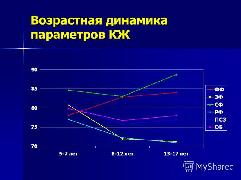 Возрастная динамика параметров КЖ
