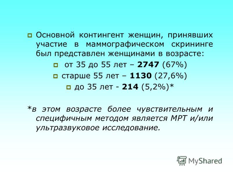 Основной контингент женщин, принявших участие в маммографическом скрининге был представлен женщинами в возрасте: от 35 до 55 лет – 2747 (67%) старше 55 лет – 1130 (27,6%) до 35 лет - 214 (5,2%)* *в этом возрасте более чувствительным и специфичным мет