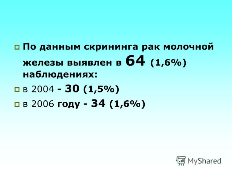 По данным скрининга рак молочной железы выявлен в 64 (1,6%) наблюдениях: в 2004 - 30 (1,5%) в 2006 году - 34 (1,6%)